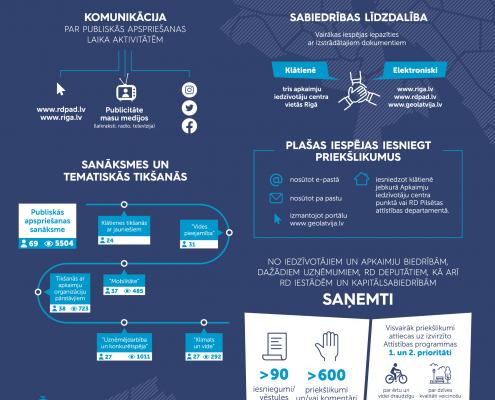 Infografika - Attīstības programmas kopsavilkums